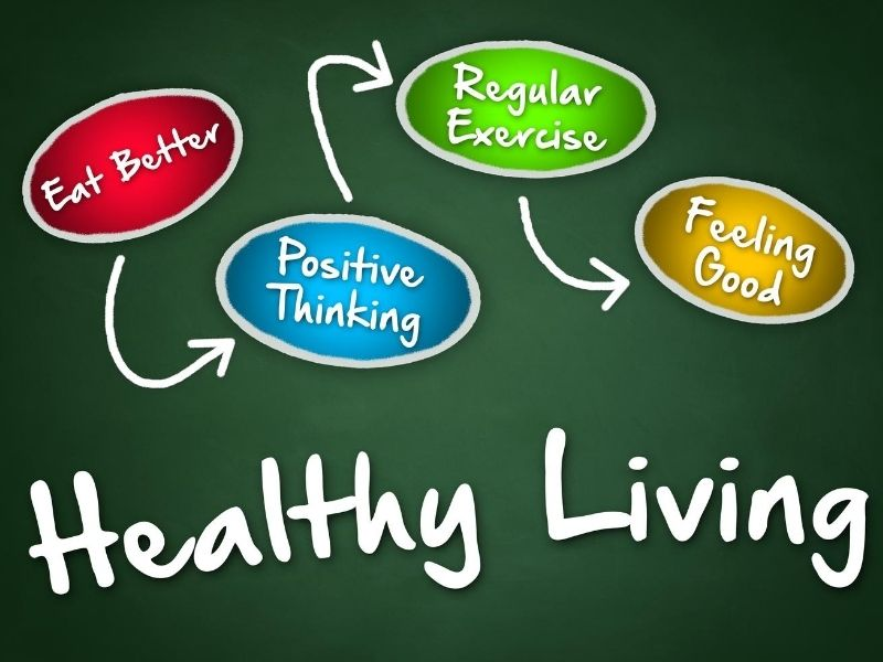 Healthy living components: positive thinking, regular exercise, eating better, feeling good